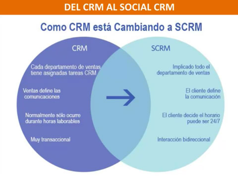 customer relationship management and systems essay The customer relationship management (crm) is about the management of the clientele, their records and their relation and to use this data to further develop the customer relation policies and management decisions.